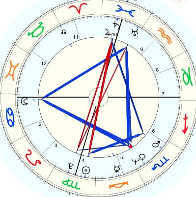 Carta Natal Astrològica